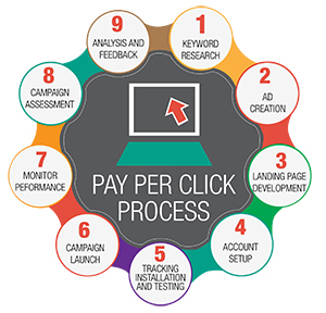 benefit of using PPC Pay Per Click Advertising Pay Per Click Advertising benefit of using PPC 1